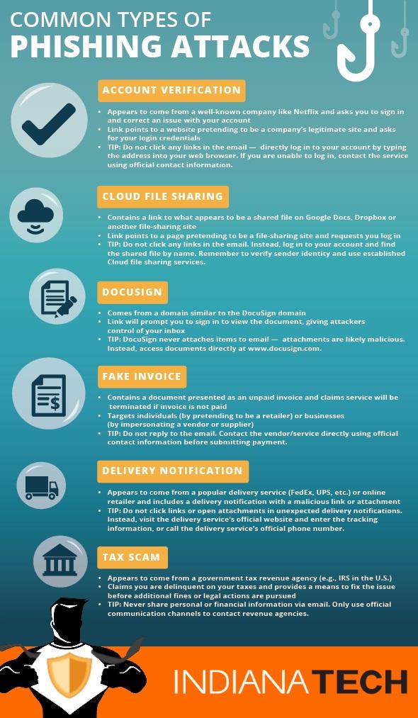 Anti-Phishing Awareness - IT Services